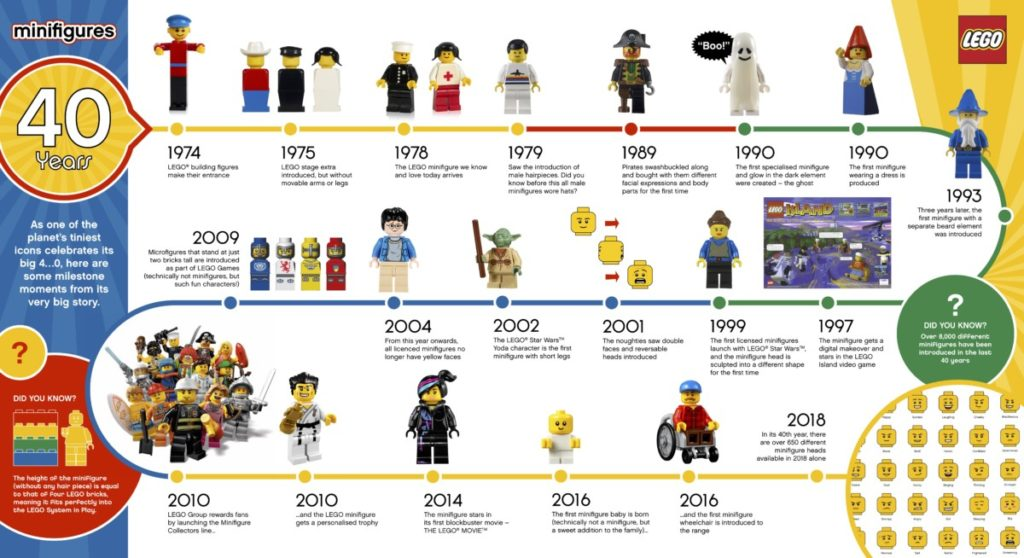 LEGO celebrates 40 years of the Minifigure with neat infographic 12