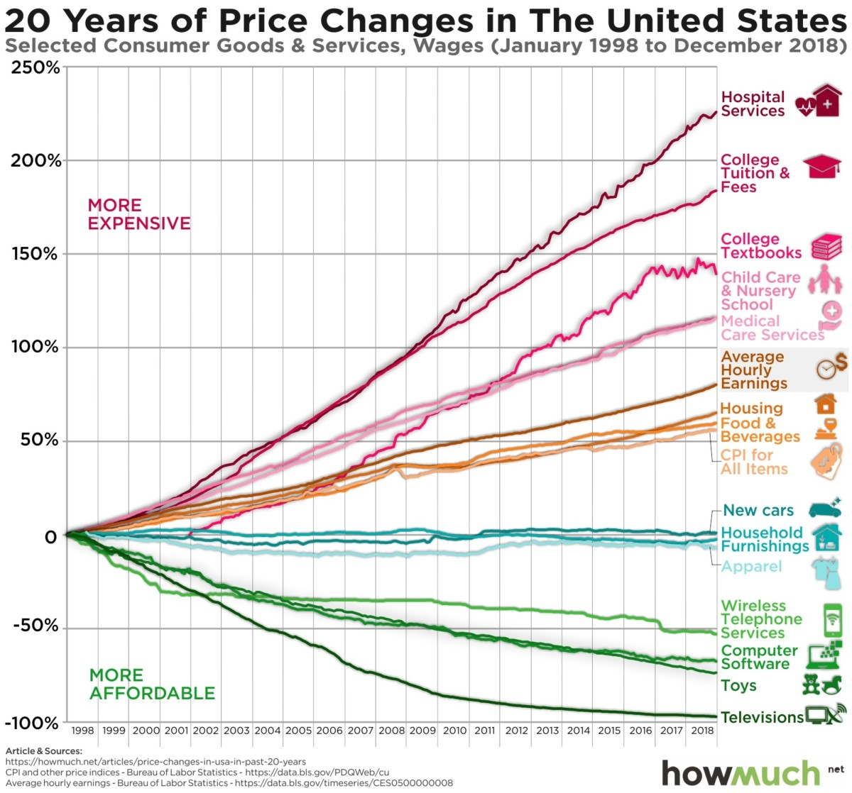 Price changes in the US from 1998 to 2018