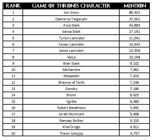 20 most mentioned Game of Thrones characters on social media