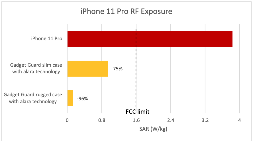 The iPhone 11 Pro radiation levels exceed the safety limit by a hell of a lot 14
