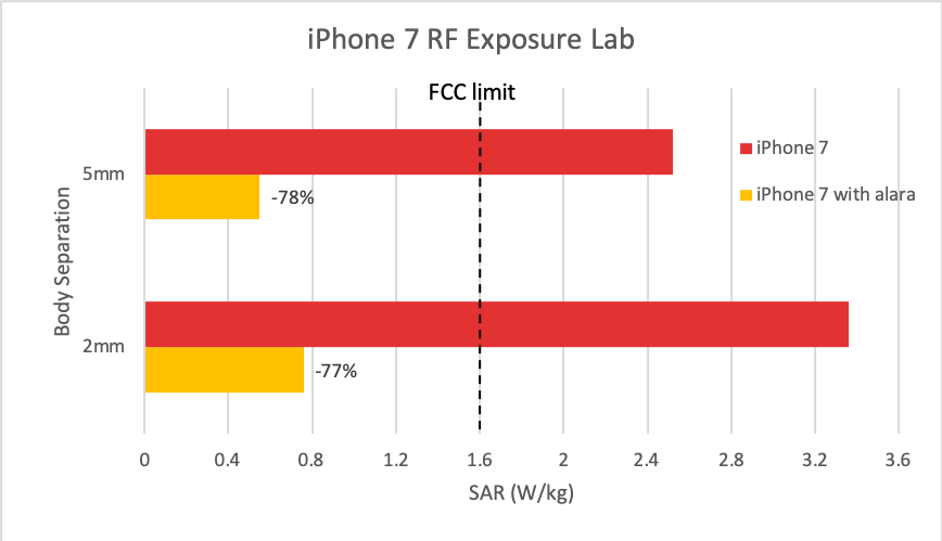 The iPhone 11 Pro radiation levels exceed the safety limit by a hell of a lot 15