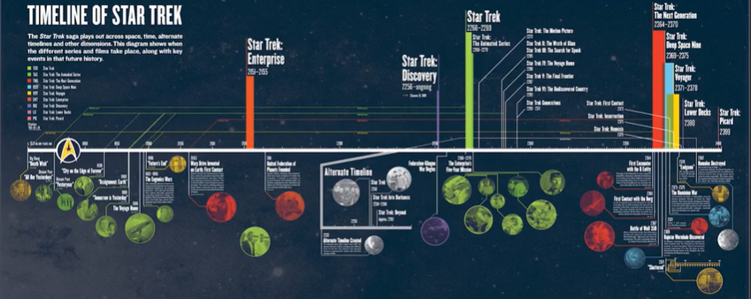 Star Trek updates its official timeline 13