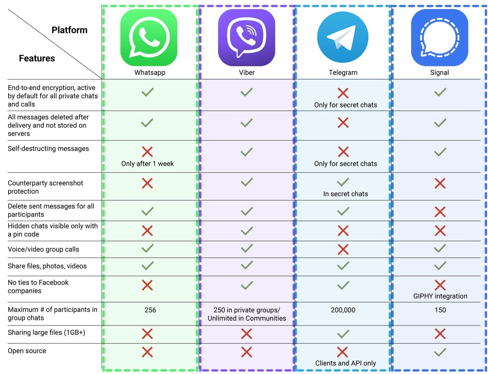 Whatsapp vs Viber vs Telegram vs Signal
