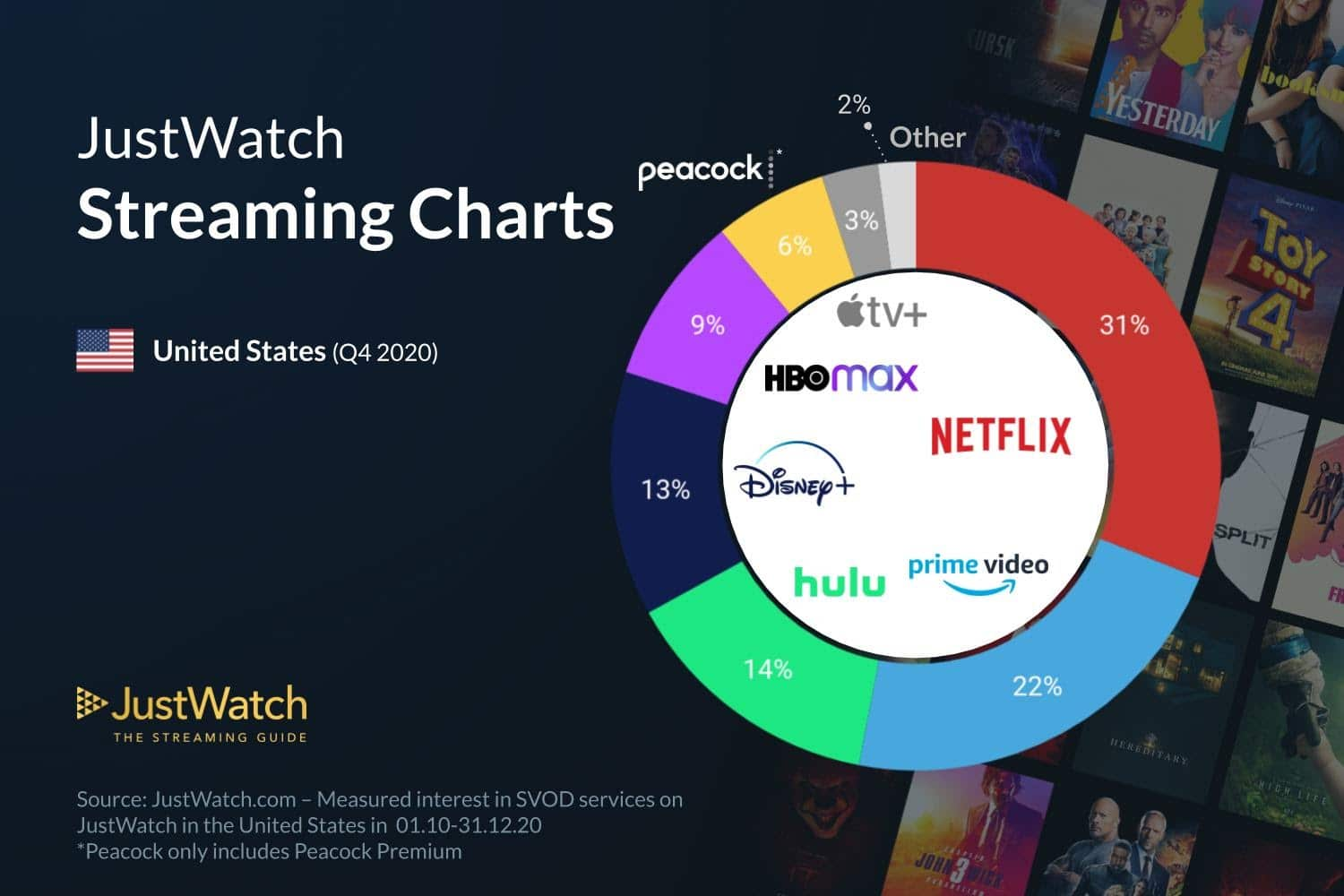 These are the top 5 streaming services 13