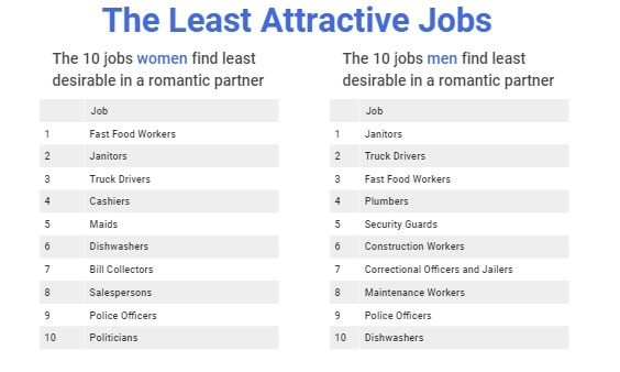 The most desirable jobs people want in a romantic partner 18